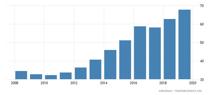 georgia domestic credit to private sector percent of gdp gfd wb data