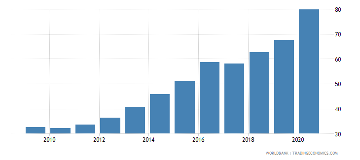 georgia domestic credit to private sector percent of gdp wb data
