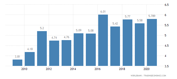 georgia employees industry female percent of female employment wb data