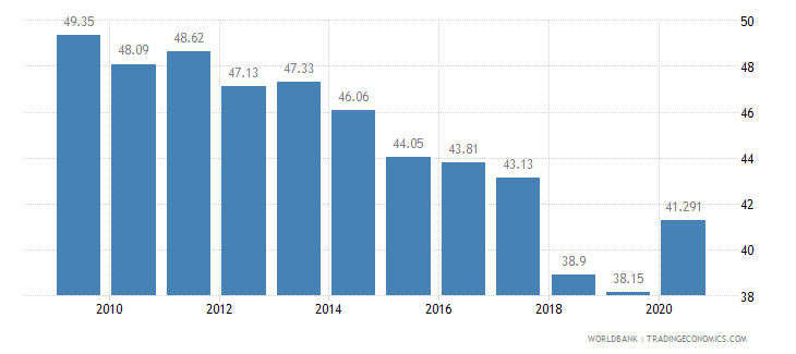 georgia employment in agriculture percent of total employment wb data