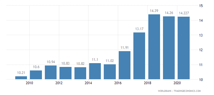 georgia employment in industry percent of total employment wb data