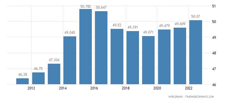georgia employment to population ratio 15 plus  female percent wb data