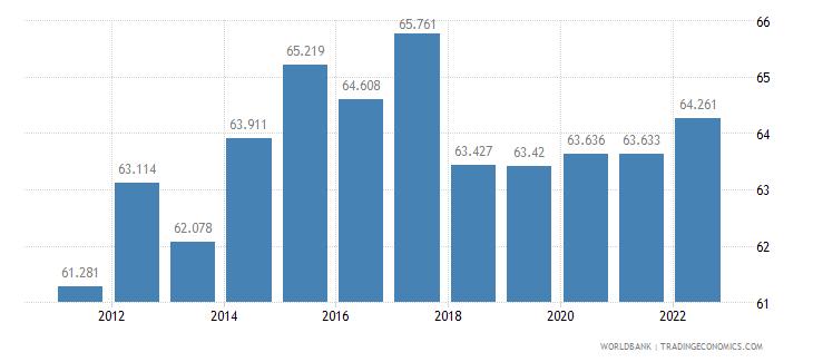 georgia employment to population ratio 15 plus  male percent wb data