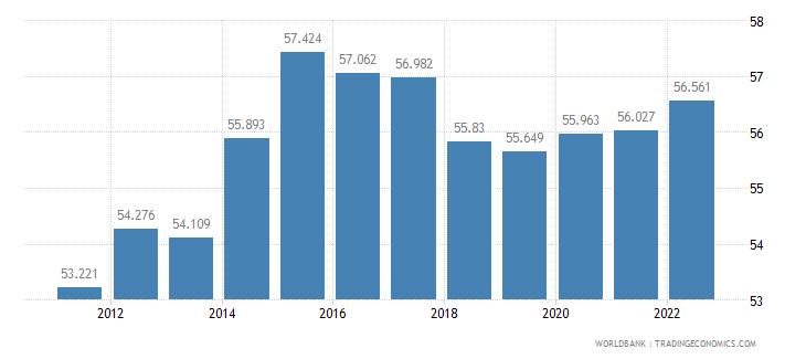 georgia employment to population ratio 15 plus  total percent wb data