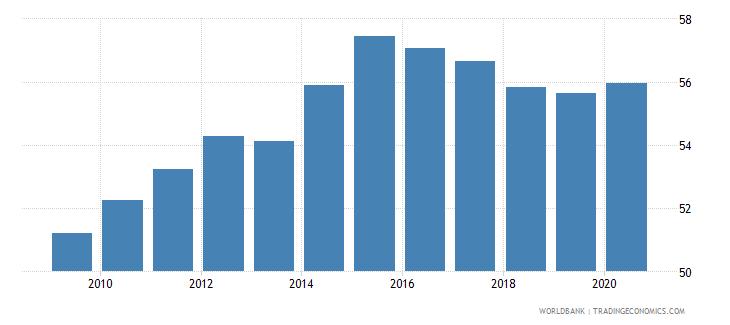georgia employment to population ratio 15 total percent national estimate wb data