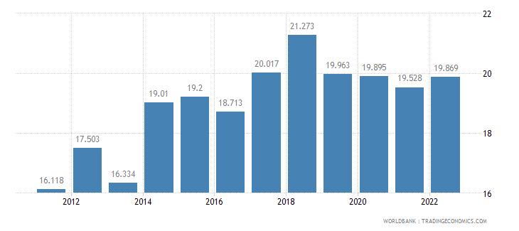 georgia employment to population ratio ages 15 24 female percent wb data