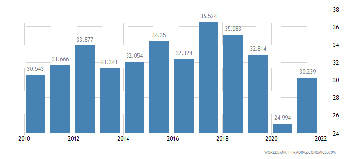 georgia employment to population ratio ages 15 24 male percent wb data