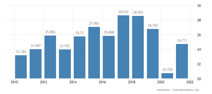 georgia employment to population ratio ages 15 24 total percent wb data