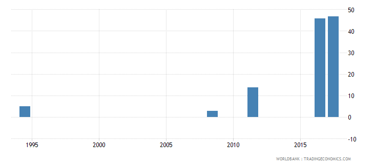 georgia expenditure on education not allocated by level as percent of government expenditure on education percent wb data