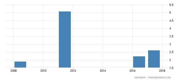 georgia expenditure on post secondary non tertiary as percent of government expenditure on education percent wb data