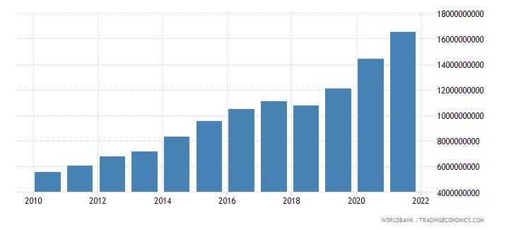 georgia expense current lcu wb data