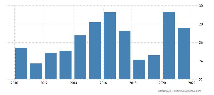 georgia expense percent of gdp wb data