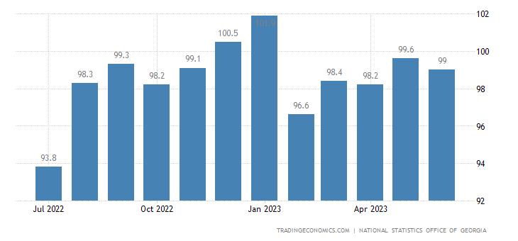 Georgia Export Prices