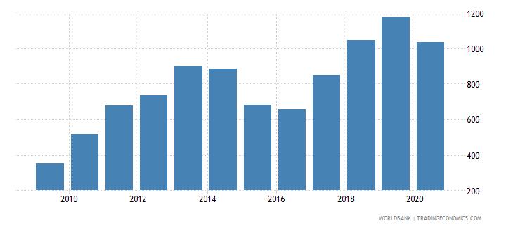 georgia export value index 2000  100 wb data