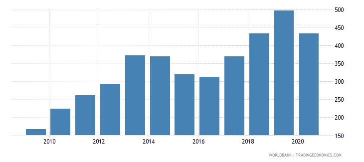 georgia export volume index 2000  100 wb data