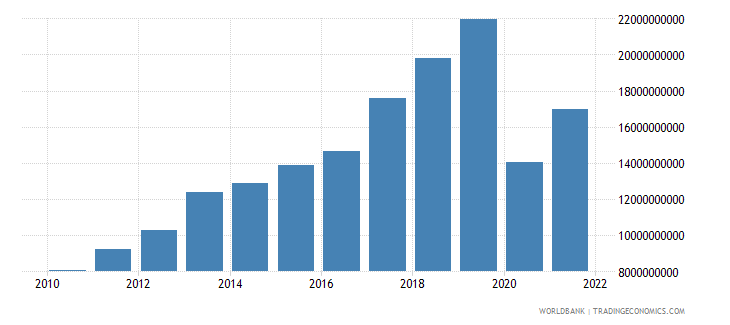 georgia exports as a capacity to import constant lcu wb data