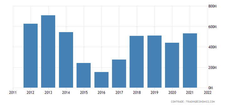 georgia exports azerbaijan