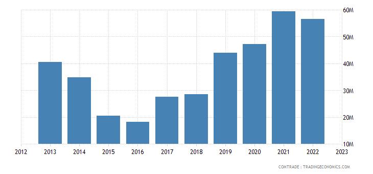 georgia exports belarus