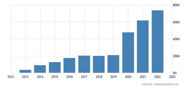 georgia exports china