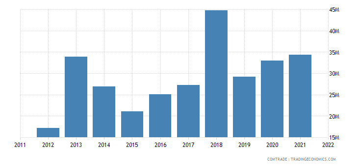 georgia exports france