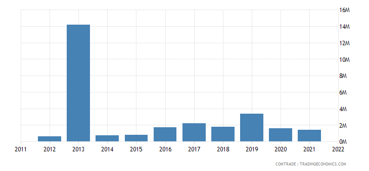 georgia exports iran nuclear reactors boilers machinery