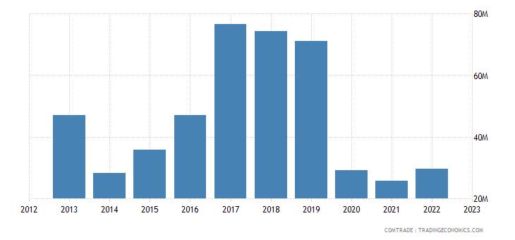georgia exports iran