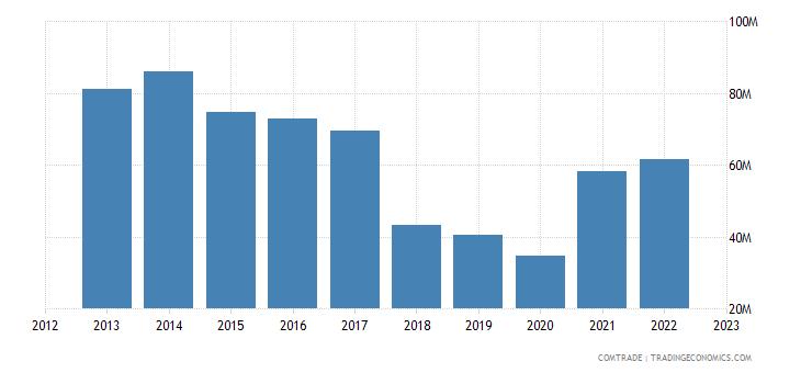georgia exports italy