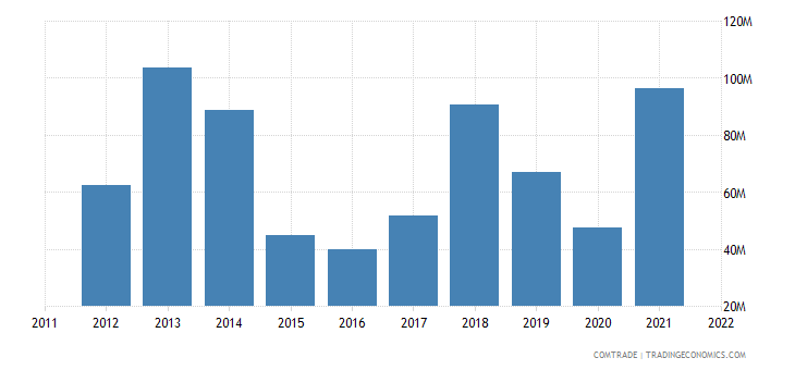 georgia exports kazakhstan