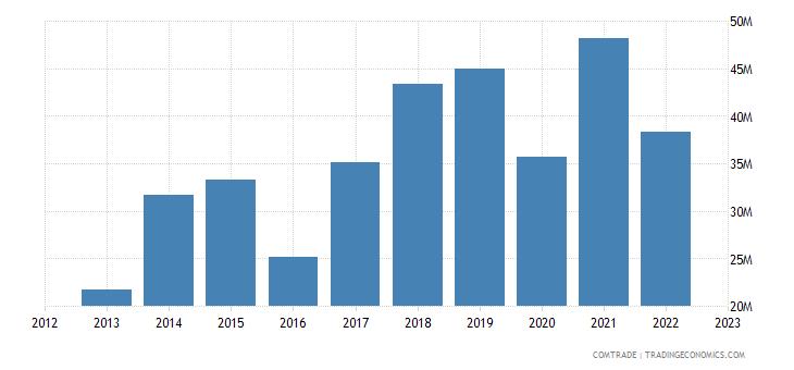 georgia exports lithuania