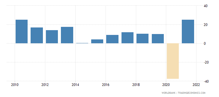 georgia exports of goods and services annual percent growth wb data