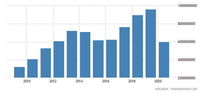 georgia exports of goods and services bop us dollar wb data