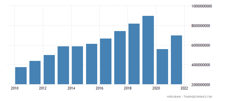 georgia exports of goods and services constant 2000 us dollar wb data