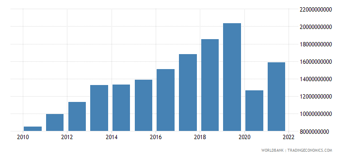 georgia exports of goods and services constant lcu wb data