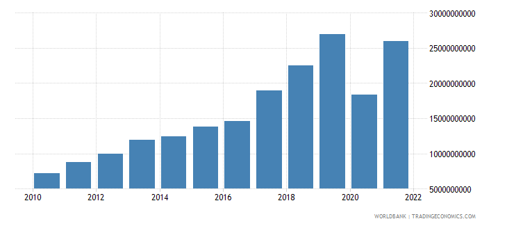 georgia exports of goods and services current lcu wb data