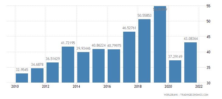 georgia exports of goods and services percent of gdp wb data