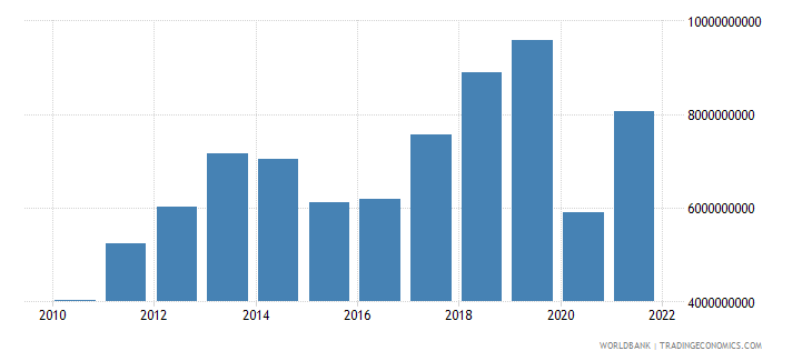 georgia exports of goods and services us dollar wb data