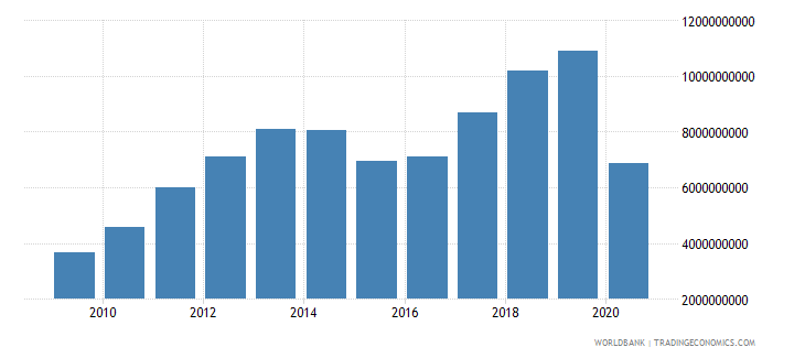 georgia exports of goods services and income bop us dollar wb data