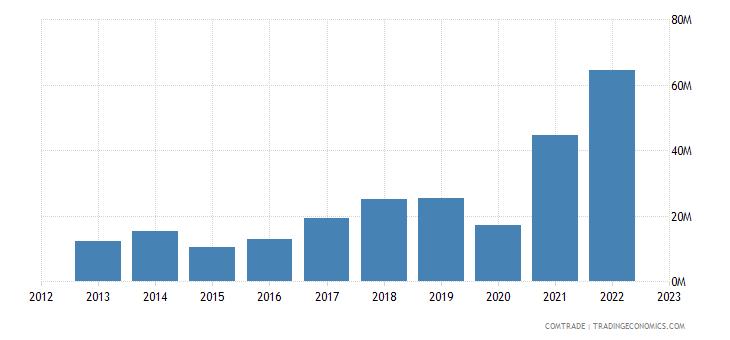 georgia exports plastics
