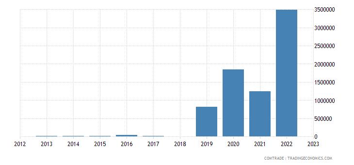 georgia exports poland rubbers