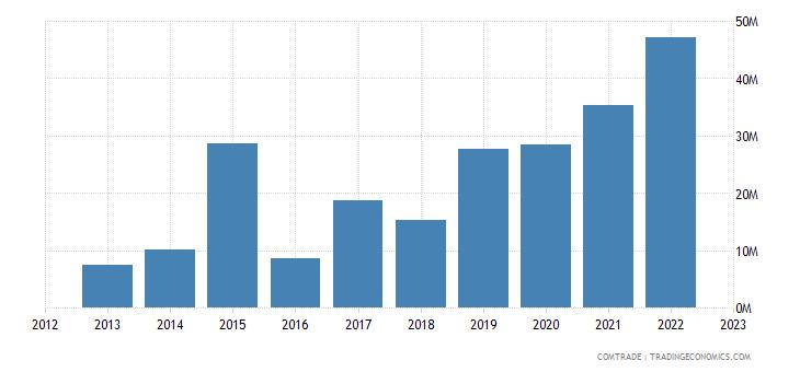 georgia exports poland