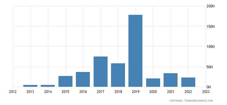 georgia exports romania