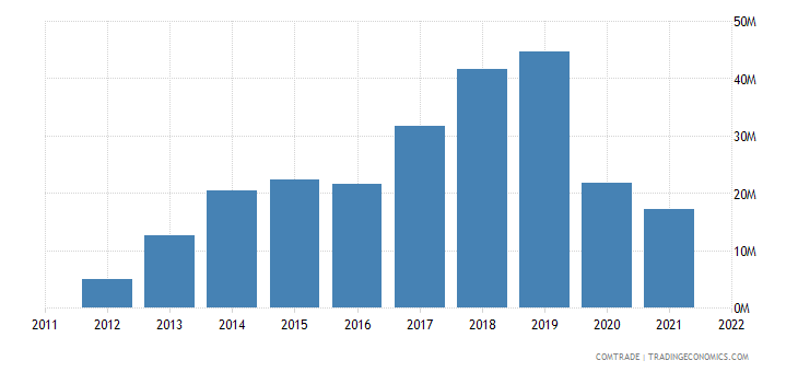 georgia exports rubbers