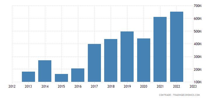 georgia exports russia