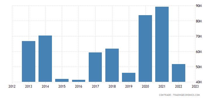 georgia exports spain