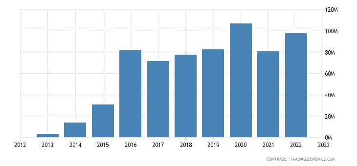 georgia exports switzerland