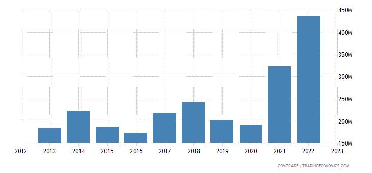 georgia exports turkey