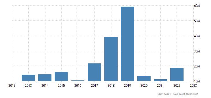 georgia exports turkmenistan