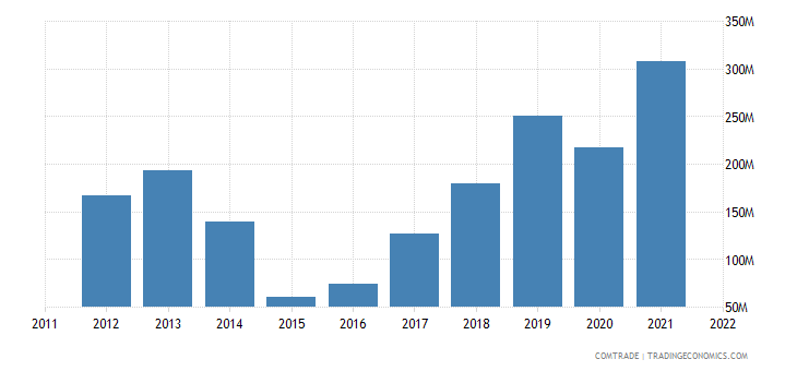 georgia exports ukraine