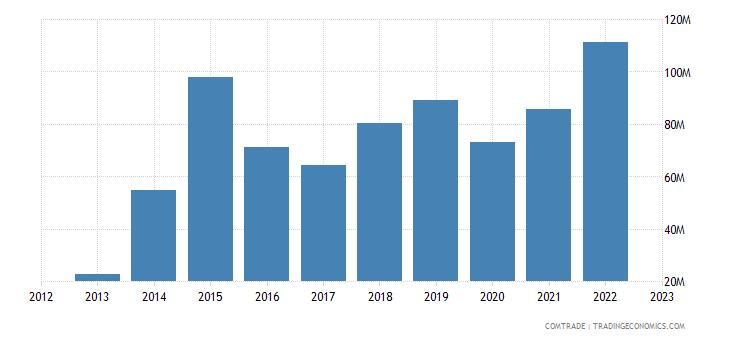 georgia exports uzbekistan