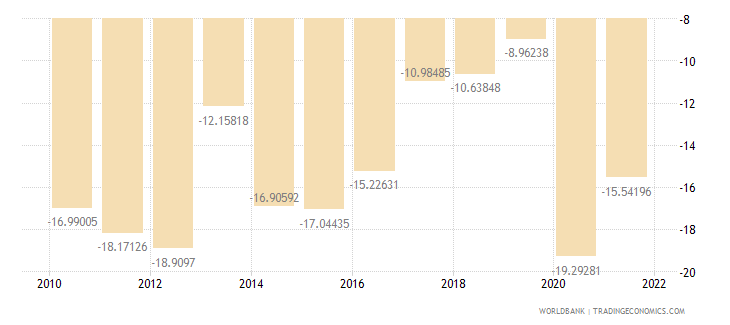 georgia external balance on goods and services percent of gdp wb data